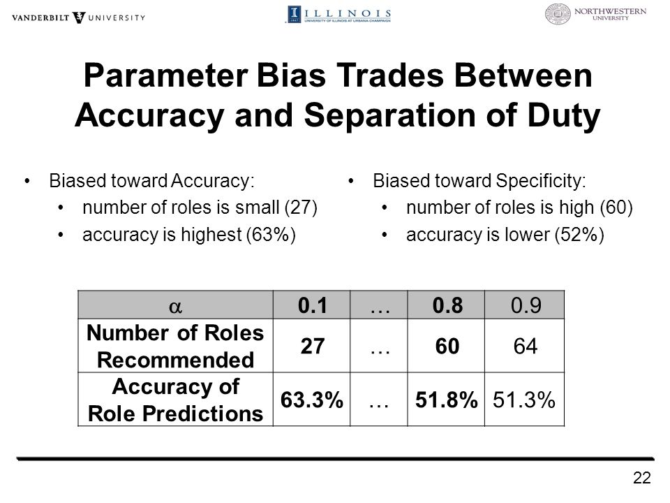 Parameter Bias Trades Between Accuracy and Separation of Duty Biased toward Accuracy: number of roles is small (27) accuracy is highest (63%) 22  0.1…0.80.9 Number of Roles Recommended 27…6064 Accuracy of Role Predictions 63.3%…51.8%51.3% Biased toward Specificity: number of roles is high (60) accuracy is lower (52%)