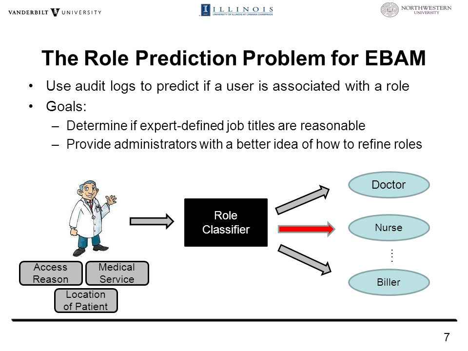 Use audit logs to predict if a user is associated with a role Goals: –Determine if expert-defined job titles are reasonable –Provide administrators with a better idea of how to refine roles The Role Prediction Problem for EBAM Doctor Nurse Role Classifier Biller ….