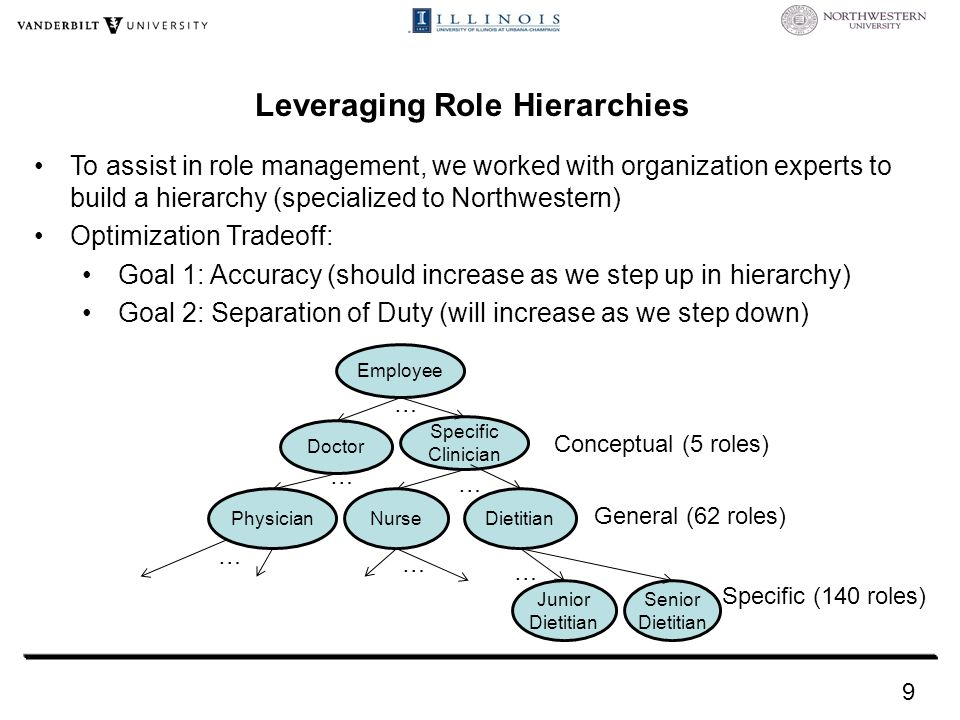 To assist in role management, we worked with organization experts to build a hierarchy (specialized to Northwestern) Optimization Tradeoff: Goal 1: Accuracy (should increase as we step up in hierarchy) Goal 2: Separation of Duty (will increase as we step down) Leveraging Role Hierarchies Employee Doctor Specific Clinician Dietitian Junior Dietitian Senior Dietitian PhysicianNurse … … … … … … General (62 roles) Conceptual (5 roles) Specific (140 roles) 9