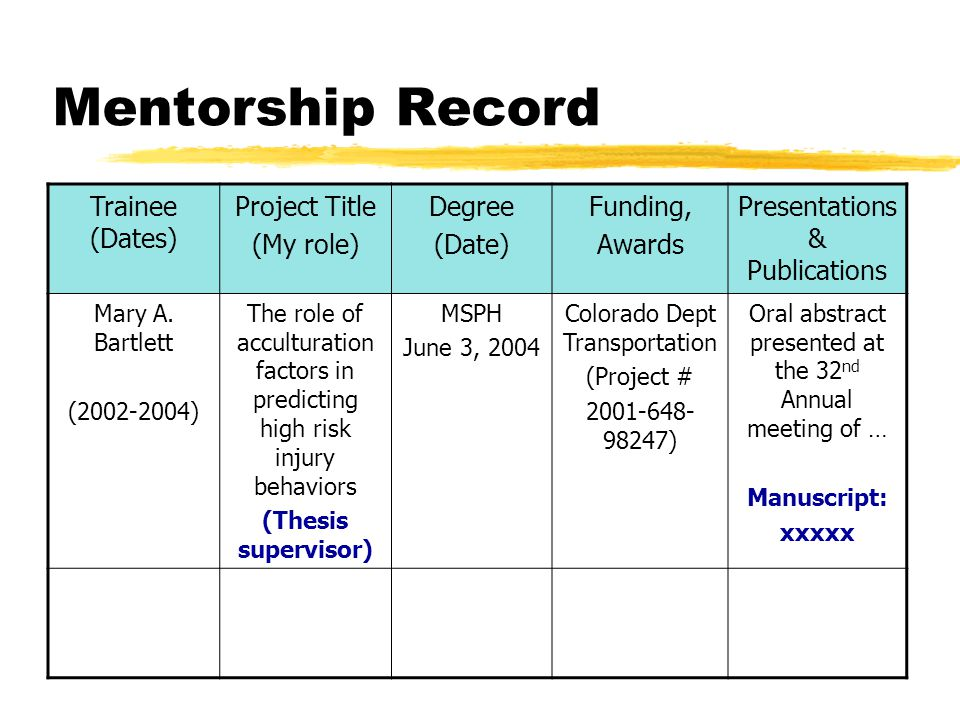 Mentorship Record Trainee (Dates) Project Title (My role) Degree (Date) Funding, Awards Presentations & Publications Mary A.