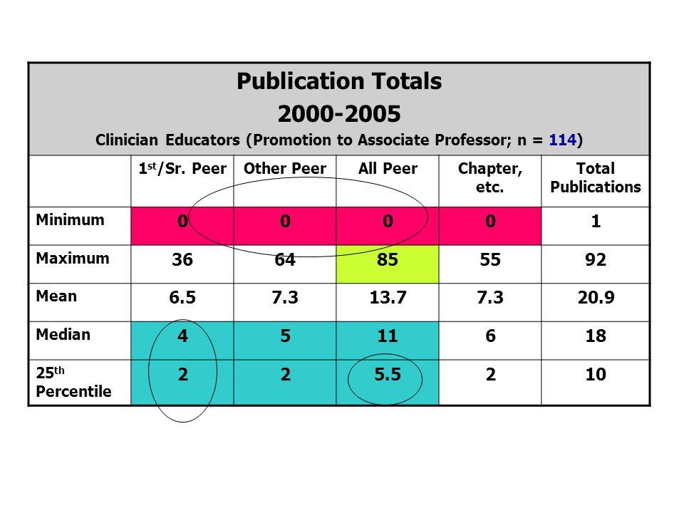 Publication Totals 2000-2005 Clinician Educators (Promotion to Associate Professor; n = 114) 1 st /Sr. PeerOther PeerAll PeerChapter, etc. Total Publi