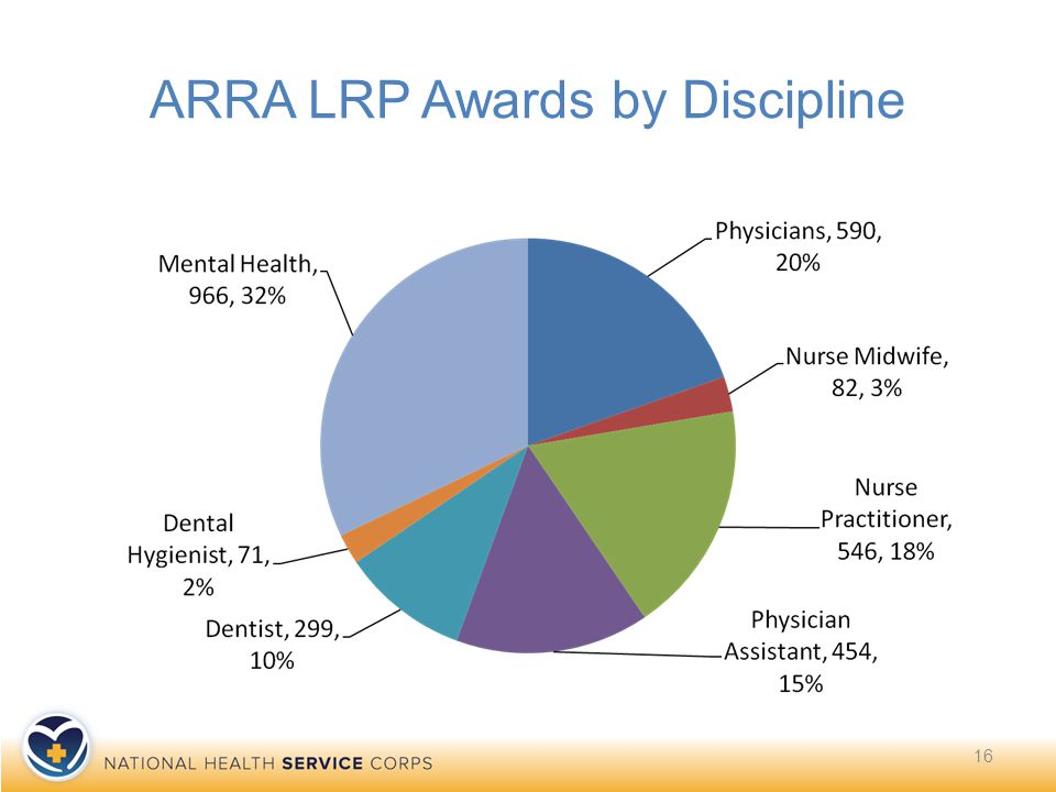 ARRA LRP Awards by Discipline 16