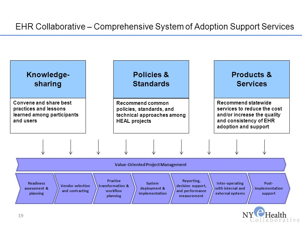19 EHR Collaborative – Comprehensive System of Adoption Support Services Knowledge- sharing Convene and share best practices and lessons learned among