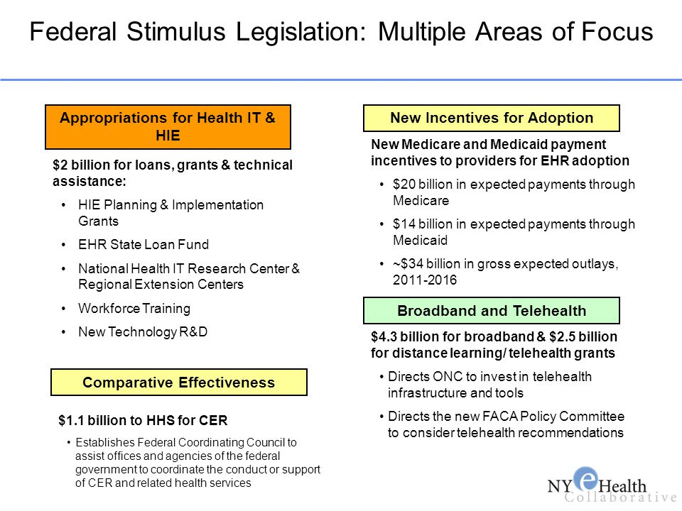 Federal Stimulus Legislation: Multiple Areas of Focus Appropriations for Health IT & HIE New Incentives for Adoption $2 billion for loans, grants & te