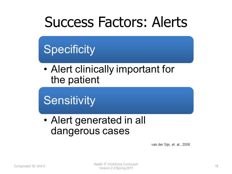 Success Factors: Alerts Specificity Alert clinically important for the patient Sensitivity Alert generated in all dangerous cases Component 12/ Unit 618 Health IT Workforce Curriculum Version 2.0/Spring 2011 van der Sijs, et.