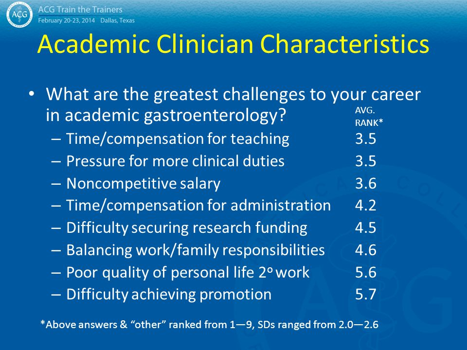 Academic Clinician Characteristics What are the greatest challenges to your career in academic gastroenterology? – Time/compensation for teaching3.5 –