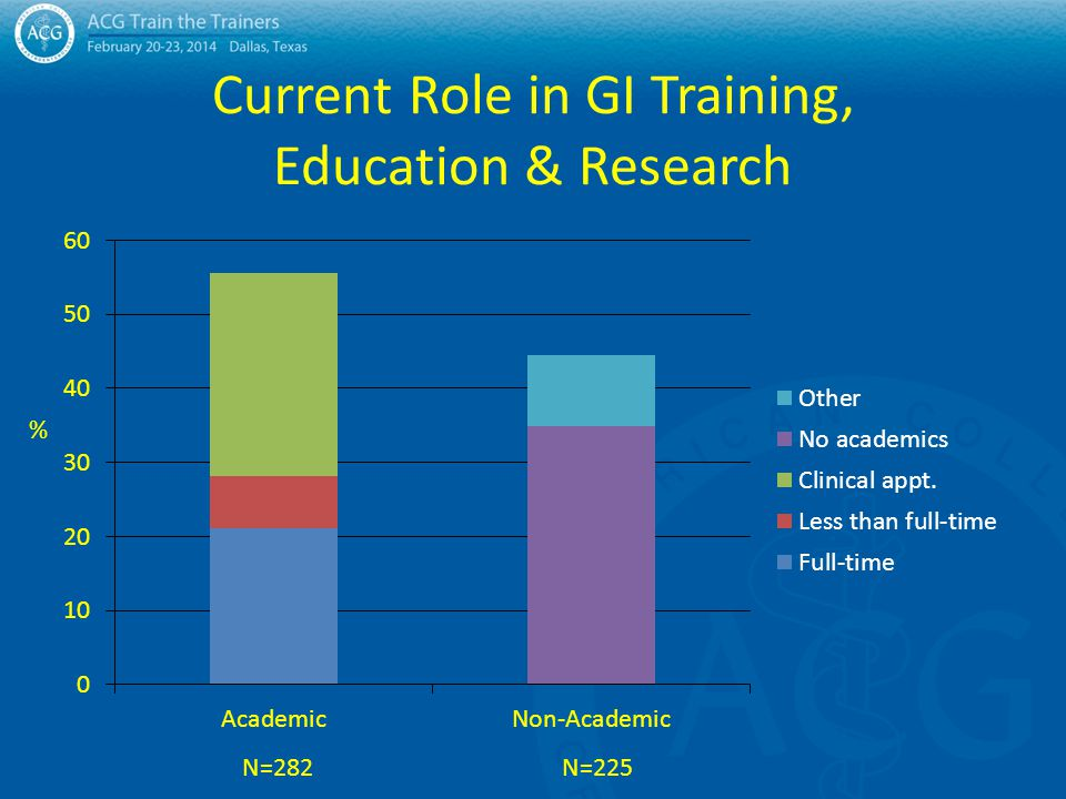 Academic Clinician Characteristics Years on current faculty: 14.1 + 12.2 Years on other faculties: 4.9 + 8.0 Role in division/section: – Chief14.3% – Program director13.2% – Clinical service director15.8% – Clinician61.5% – Researcher25.7% – Educator37.7% – Volunteer/part-time24.2%