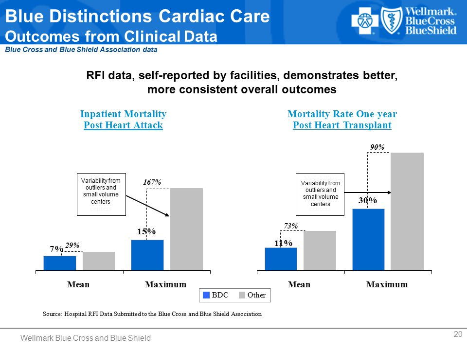 20 Blue Distinctions Cardiac Care Outcomes from Clinical Data Blue Cross and Blue Shield Association data RFI data, self-reported by facilities, demonstrates better, more consistent overall outcomes Source: Hospital RFI Data Submitted to the Blue Cross and Blue Shield Association Inpatient Mortality Post Heart Attack 29% 167% Mortality Rate One-year Post Heart Transplant 73% 90% Variability from outliers and small volume centers BDCOther 11% 30% 19% 57% MeanMaximum 7% 15% 40% 9% MeanMaximum Variability from outliers and small volume centers Wellmark Blue Cross and Blue Shield