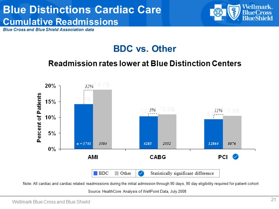 21 Blue Distinctions Cardiac Care Cumulative Readmissions Blue Cross and Blue Shield Association data Note: All cardiac and cardiac related readmissio