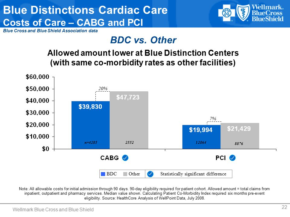 22 Blue Distinctions Cardiac Care Costs of Care – CABG and PCI Blue Cross and Blue Shield Association data BDC vs.