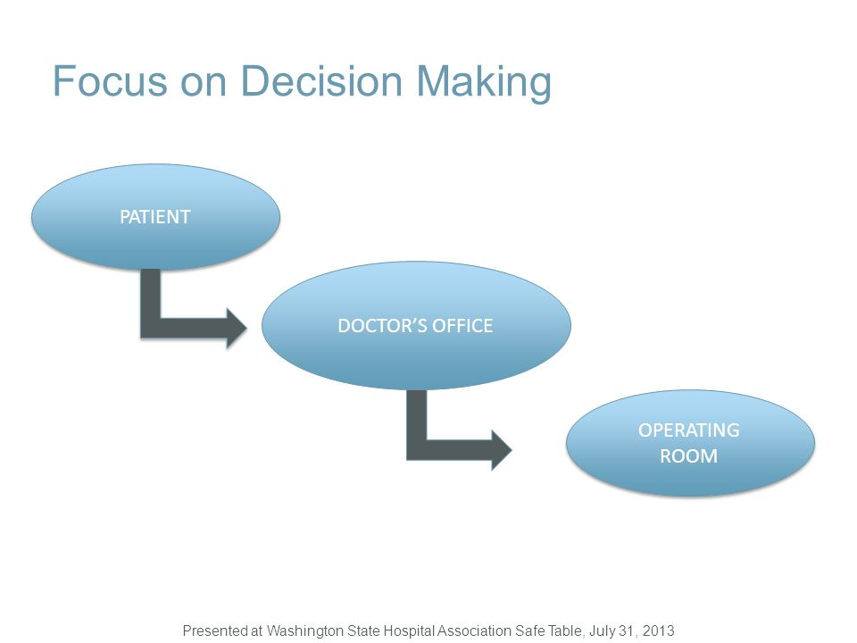 Focus on Decision Making PATIENT DOCTOR'S OFFICE OPERATING ROOM Presented at Washington State Hospital Association Safe Table, July 31, 2013