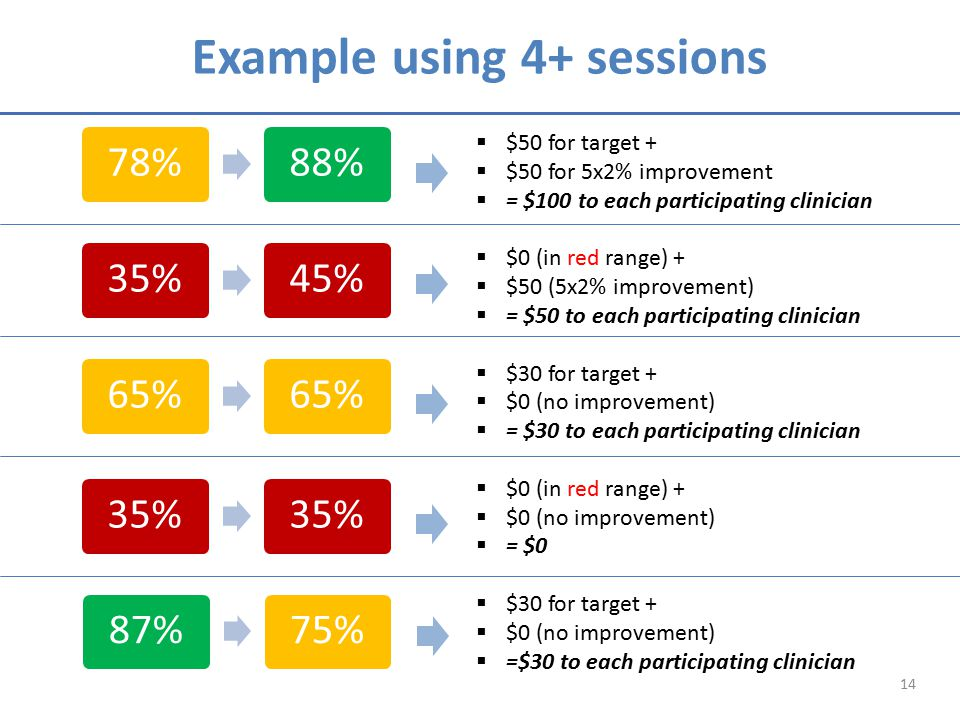 Example using 4+ sessions  $50 for target +  $50 for 5x2% improvement  = $100 to each participating clinician  $0 (in red range) +  $50 (5x2% improvement)  = $50 to each participating clinician  $30 for target +  $0 (no improvement)  = $30 to each participating clinician  $0 (in red range) +  $0 (no improvement)  = $0  $30 for target +  $0 (no improvement)  =$30 to each participating clinician 14 78%88%35%45%65% 35% 87%75%