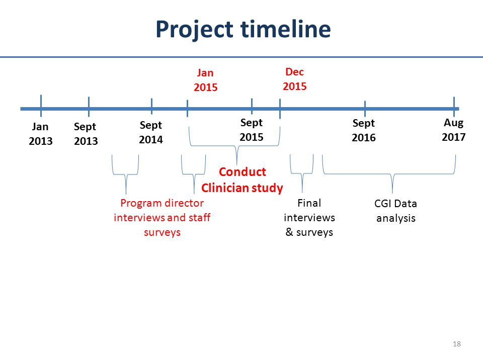 Project timeline 18 Sept 2014 Sept 2015 Program director interviews and staff surveys Jan 2013 Conduct Clinician study Sept 2016 Aug 2017 Jan 2015 Dec 2015 Final interviews & surveys CGI Data analysis Sept 2013