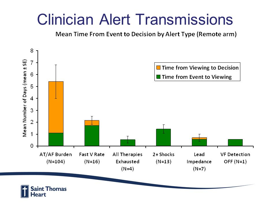 Clinician Alert Transmissions