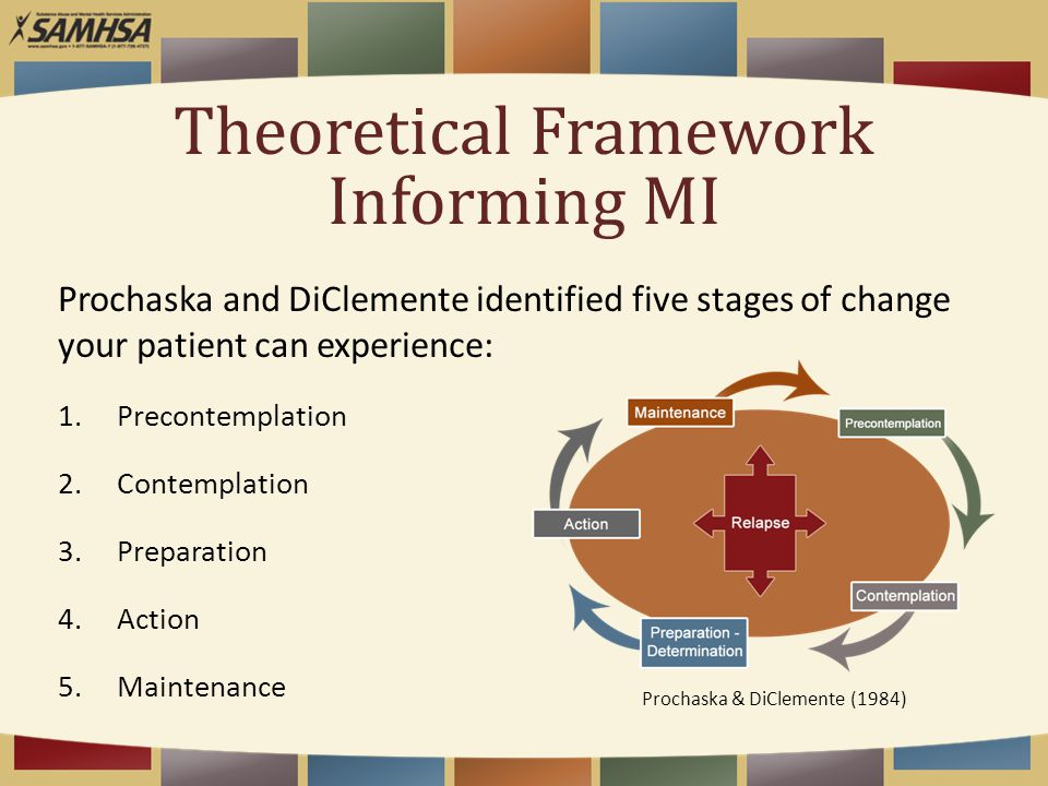 Theoretical Framework Informing MI Prochaska and DiClemente identified five stages of change your patient can experience: 1.Precontemplation 2.Contemplation 3.Preparation 4.Action 5.Maintenance Prochaska & DiClemente (1984)