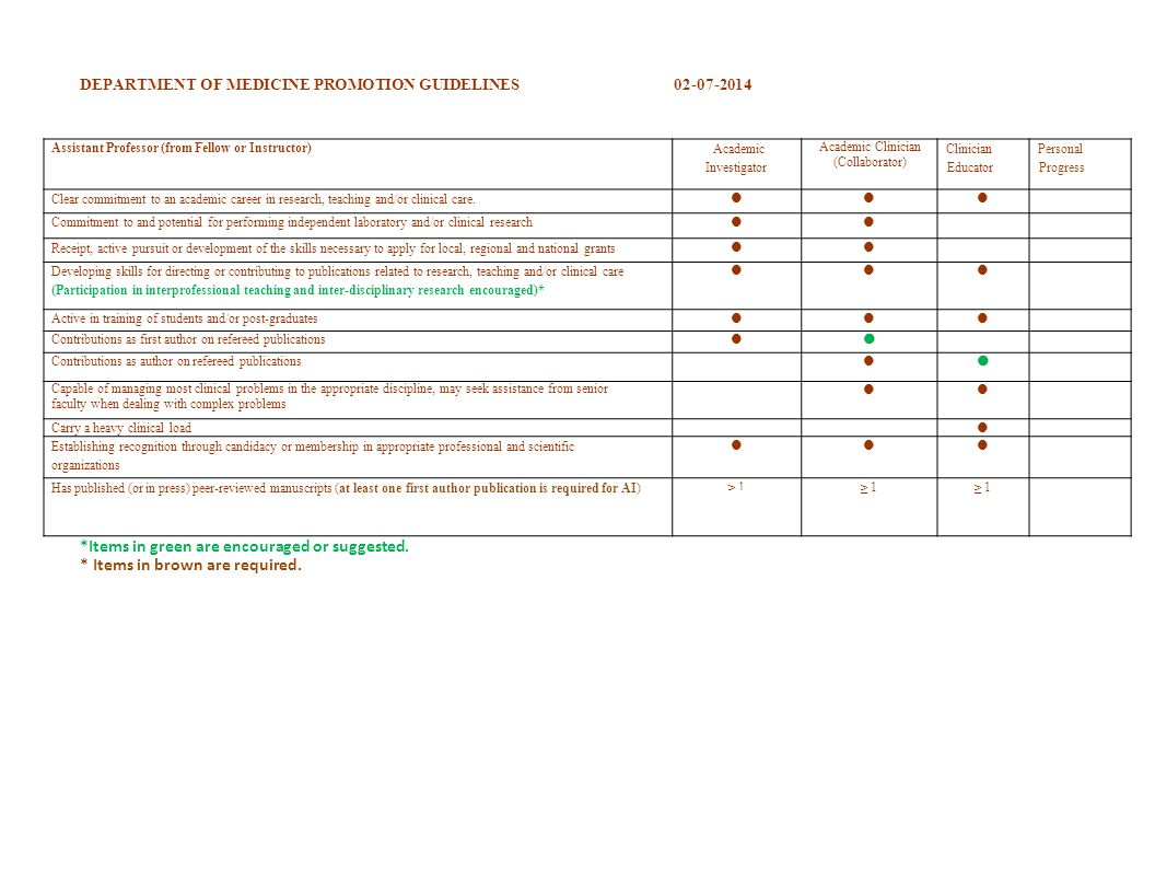 DEPARTMENT OF MEDICINE PROMOTION GUIDELINES02-07-2014 *Items in green are encouraged or suggested.