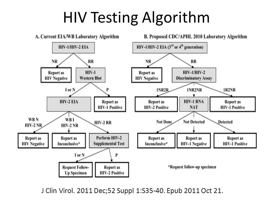 HIV Testing Algorithm J Clin Virol. 2011 Dec;52 Suppl 1:S35-40. Epub 2011 Oct 21.