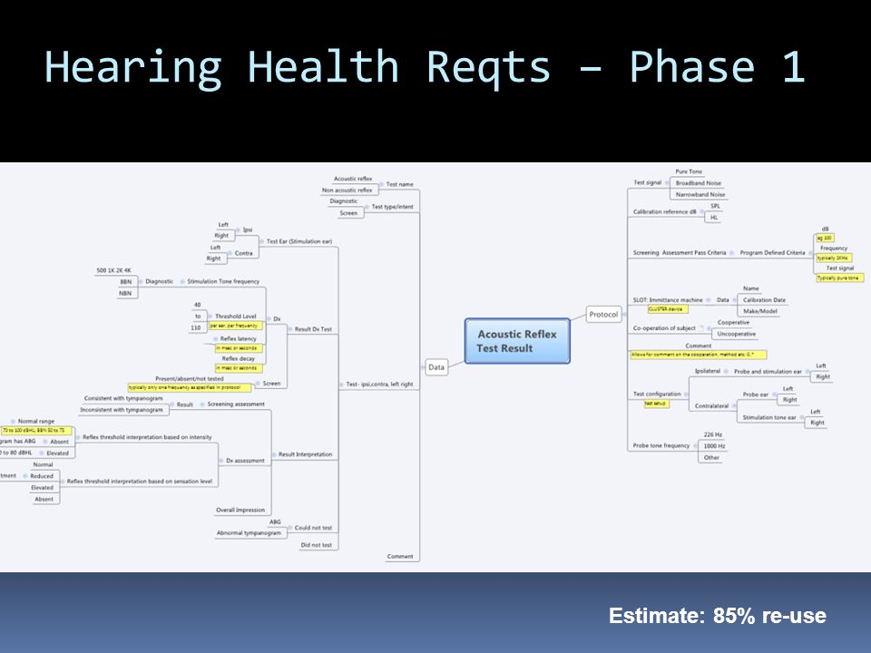 Hearing Health Reqts – Phase 1 Estimate: 85% re-use