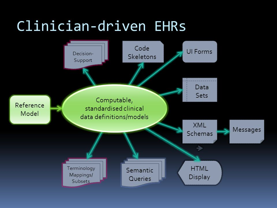 Typical openEHR methodology Clinicians ++, Informaticians ++, Engineers + User Interface/ Workflow tweaking Software Development Clinicians 0, Informaticians +, Engineers ++ Clinicians ++, Informaticians ++, Engineers + Requirements gathering Model Development & Verification Clinicians actively participating