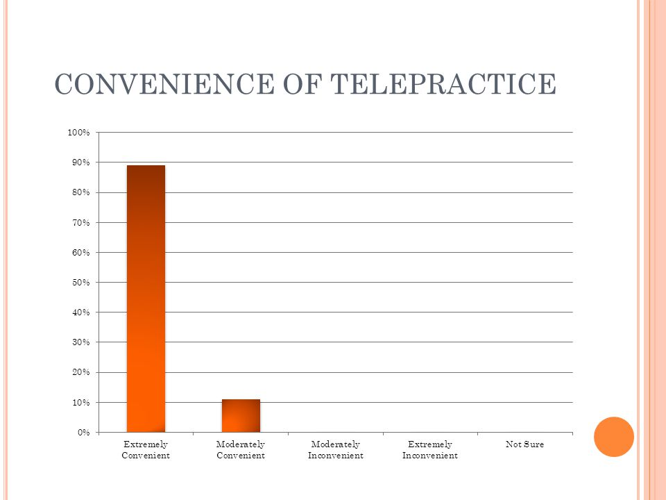 CONVENIENCE OF TELEPRACTICE