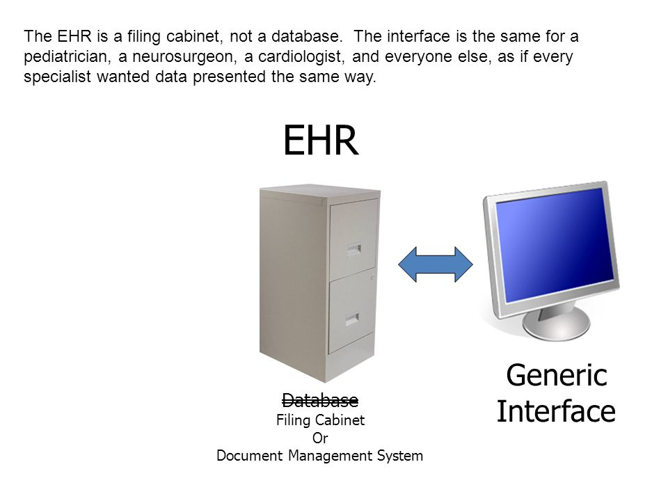 EHR Generic Interface Database Filing Cabinet Or Document Management System The EHR is a filing cabinet, not a database.