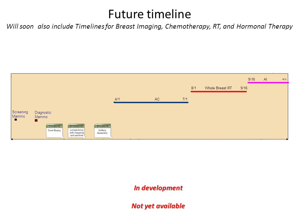 Future timeline Will soon also include Timelines for Breast Imaging, Chemotherapy, RT, and Hormonal Therapy In development Not yet available