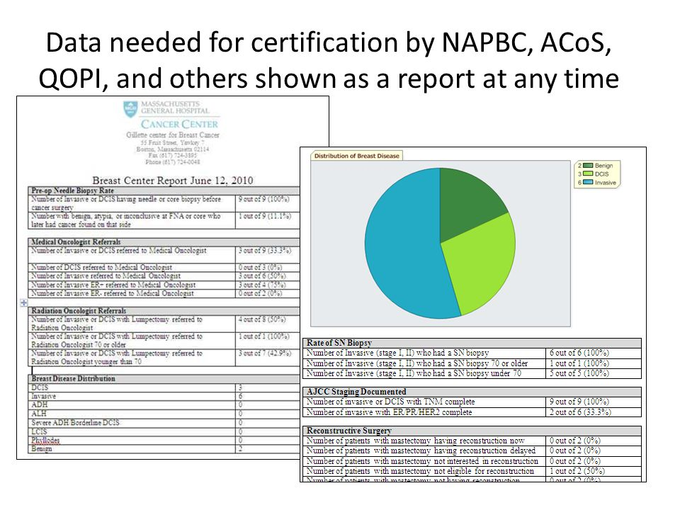 Data needed for certification by NAPBC, ACoS, QOPI, and others shown as a report at any time