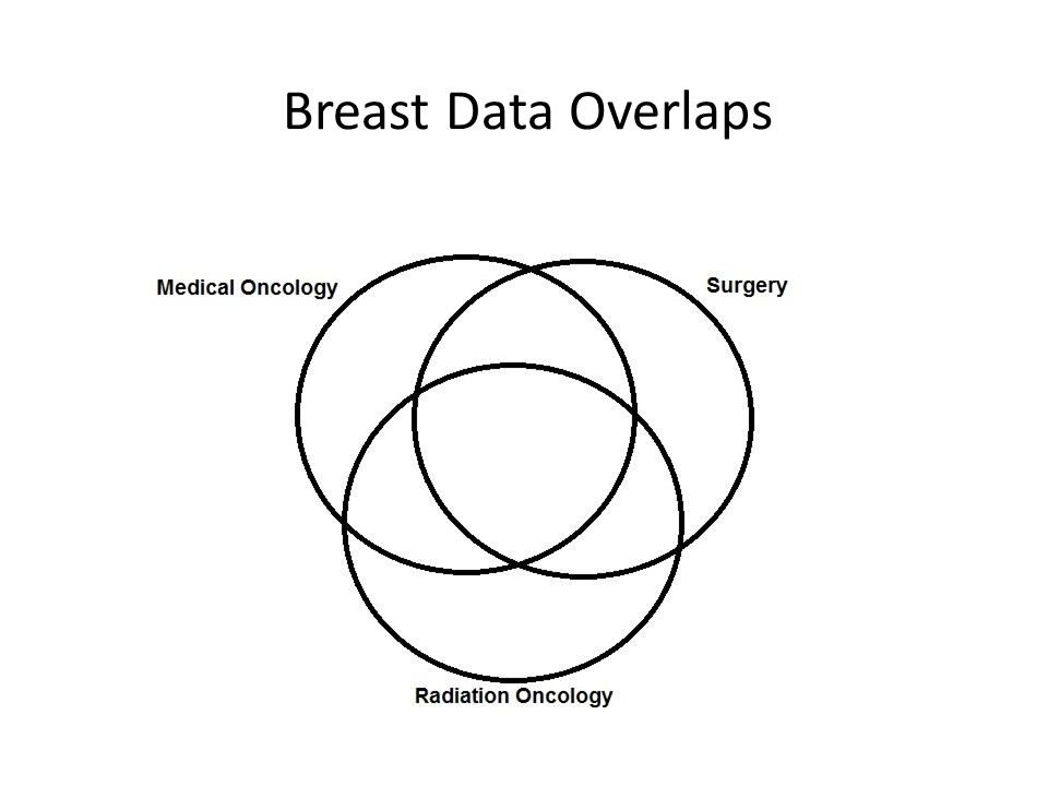 Breast Data Overlaps