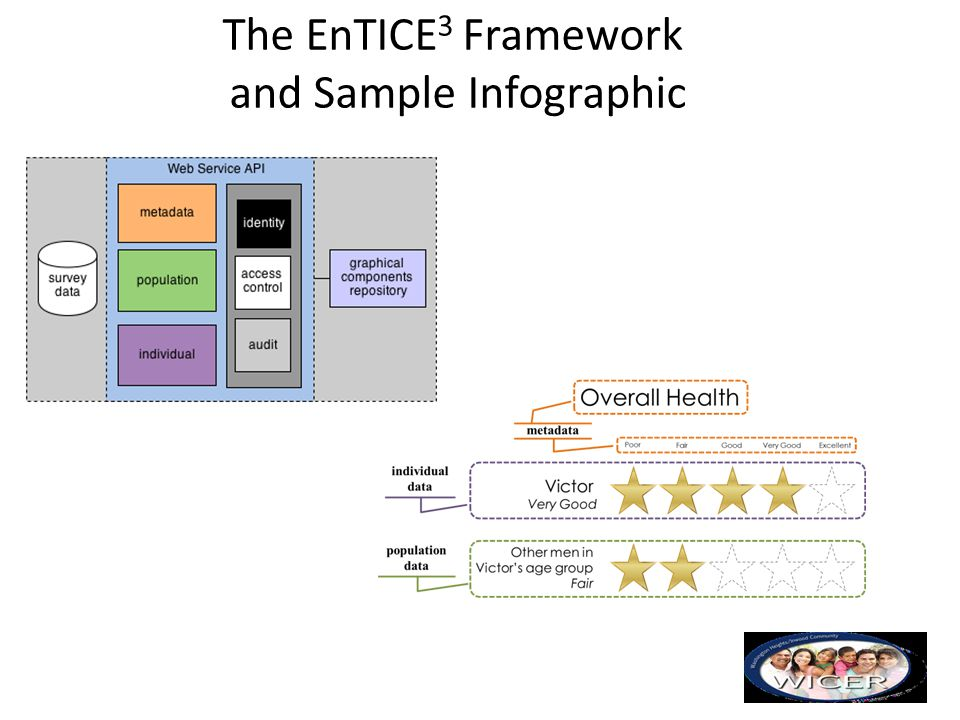 The EnTICE 3 Framework and Sample Infographic