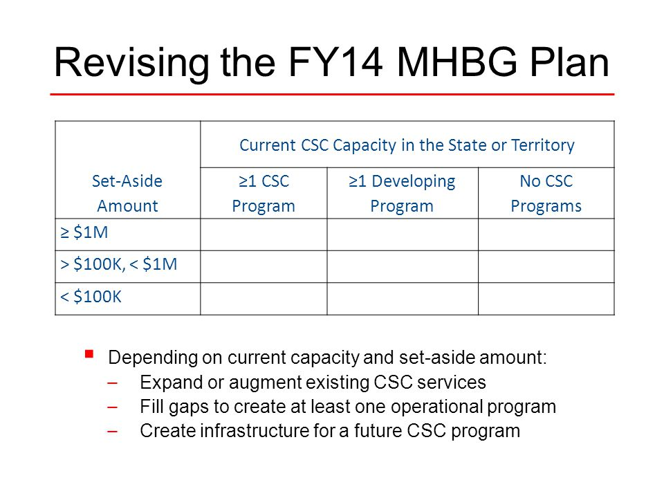Revising the FY14 MHBG Plan  Depending on current capacity and set-aside amount: — Expand or augment existing CSC services — Fill gaps to create at least one operational program — Create infrastructure for a future CSC program Set-Aside Amount Current CSC Capacity in the State or Territory ≥1 CSC Program ≥1 Developing Program No CSC Programs ≥ $1M > $100K, < $1M < $100K