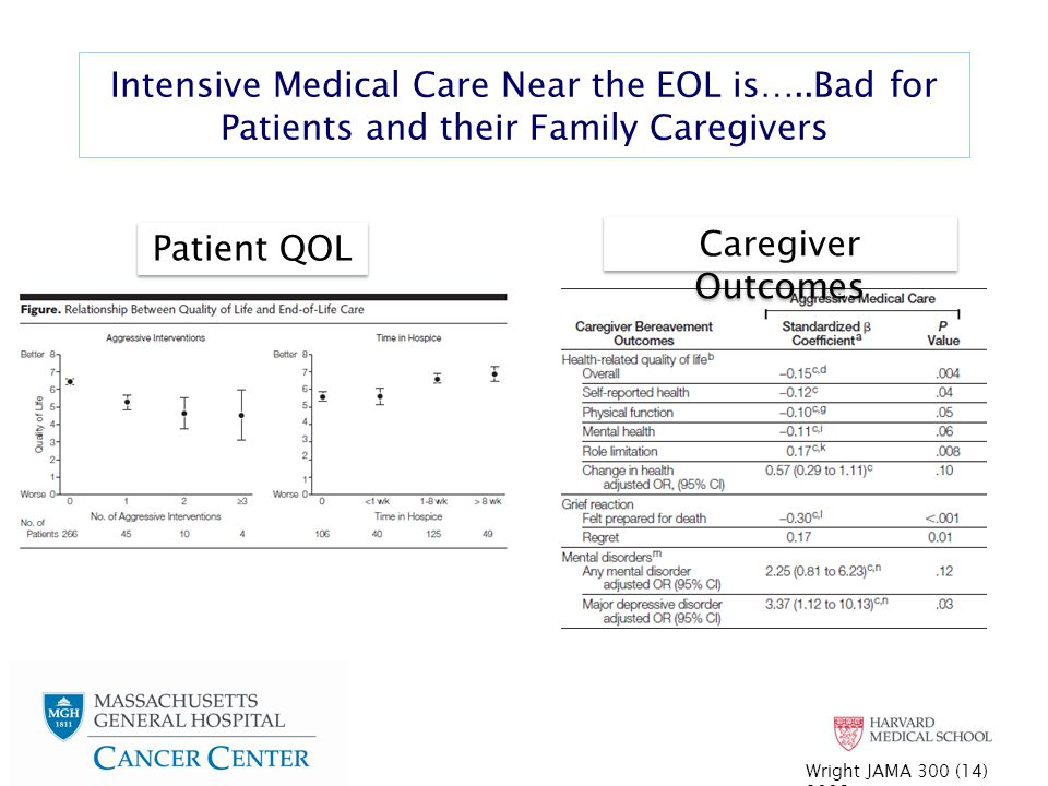 Intensive Medical Care Near the EOL is…..Bad for Patients and their Family Caregivers Wright JAMA 300 (14) 2008 Patient QOL Caregiver Outcomes
