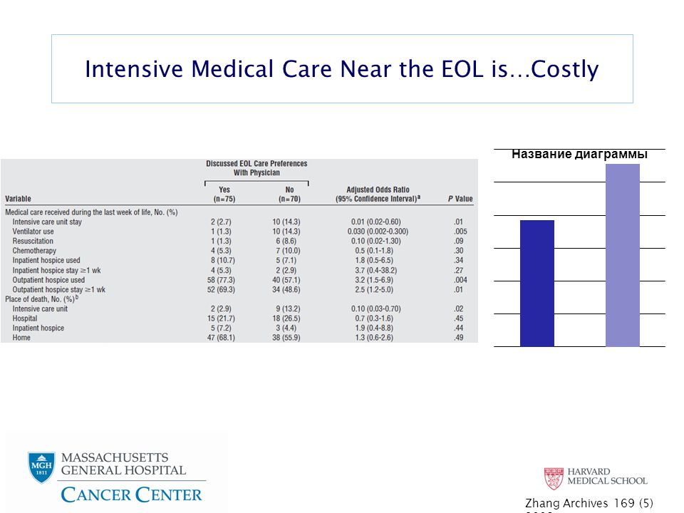 Intensive Medical Care Near the EOL is…Costly Zhang Archives 169 (5) 2009