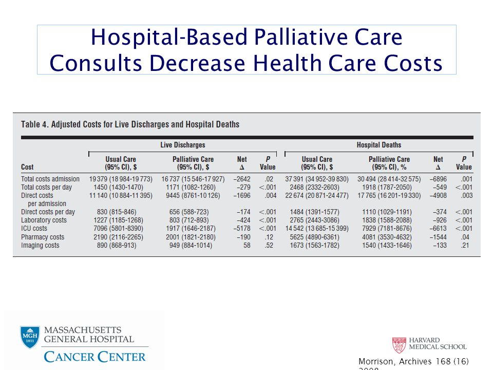 Hospital-Based Palliative Care Consults Decrease Health Care Costs Morrison, Archives 168 (16) 2008