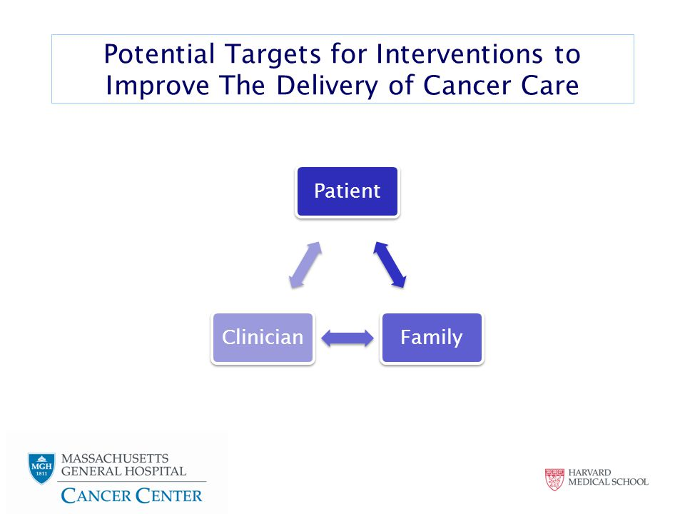 Potential Targets for Interventions to Improve The Delivery of Cancer Care PatientFamilyClinician