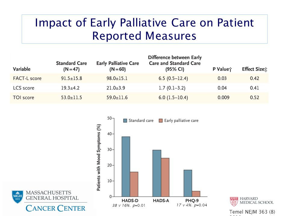 Impact of Early Palliative Care on Patient Reported Measures Temel NEJM 363 (8) 2010 38 v 16%.
