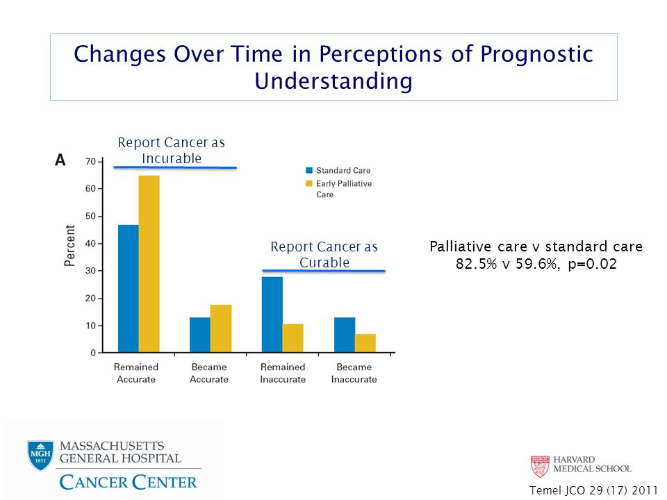 Changes Over Time in Perceptions of Prognostic Understanding Palliative care v standard care 82.5% v 59.6%, p=0.02 Temel JCO 29 (17) 2011 Report Cancer as Incurable Report Cancer as Curable