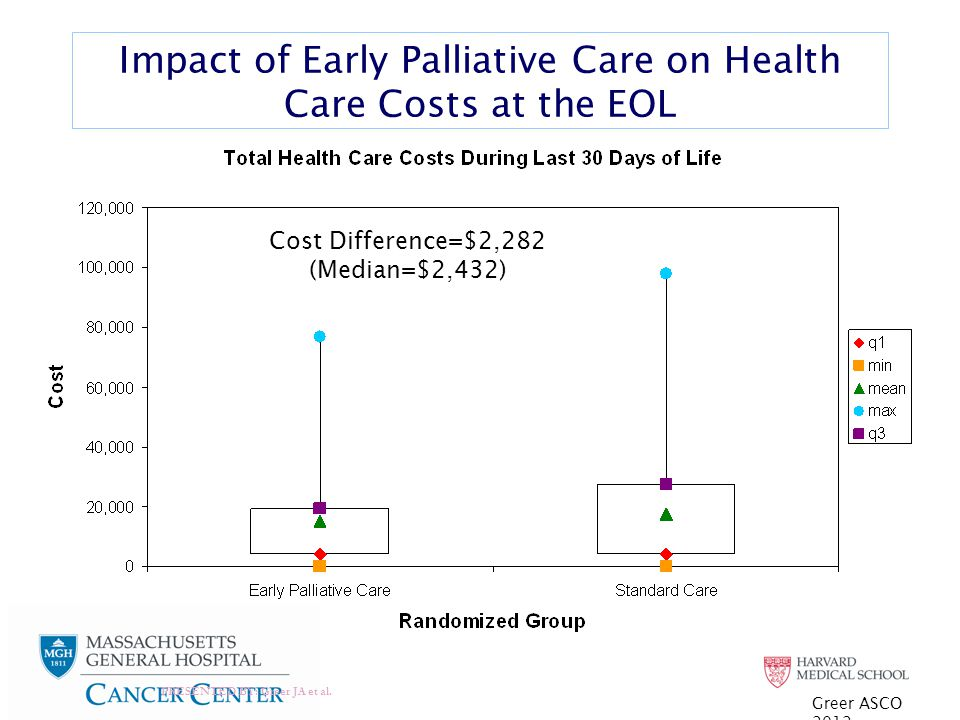 Impact of Early Palliative Care on Health Care Costs at the EOL PRESENTED BY: Greer JA et al.