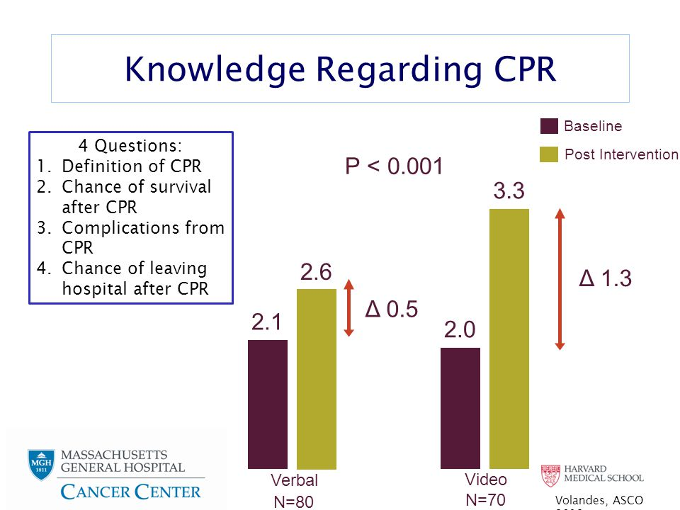 Knowledge Regarding CPR 2.1 2.6 Δ 0.5 2.0 3.3 Δ 1.3 N=80 Verbal N=70 Video P < 0.001 Baseline Post Intervention 4 Questions: 1.Definition of CPR 2.Chance of survival after CPR 3.Complications from CPR 4.Chance of leaving hospital after CPR Volandes, ASCO 2012