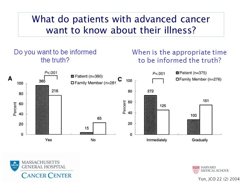Early Palliative Care Model PatientFamilyClinician  QOL  Mood  Illness understanding  QOL  Mood Resource Utilization  Chemotherapy administration  Hospice  Location of death