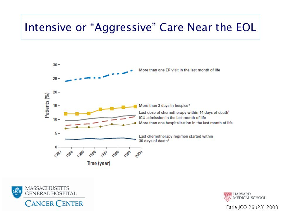 Intensive or Aggressive Care Near the EOL Earle JCO 26 (23) 2008