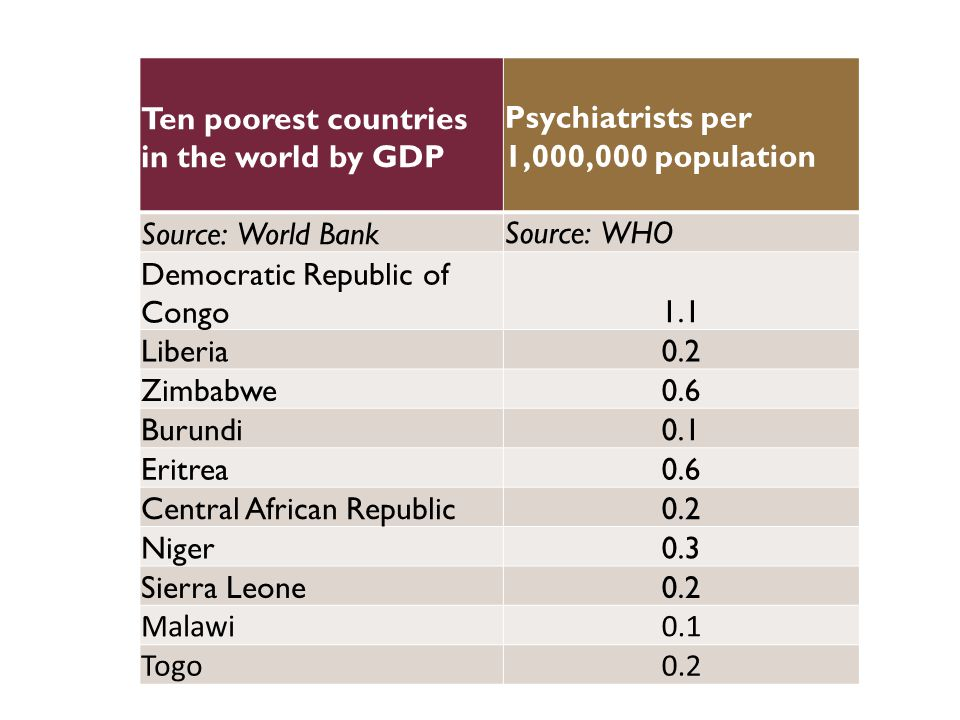 Ten poorest countries in the world by GDP Psychiatrists per 1,000,000 population Source: World BankSource: WHO Democratic Republic of Congo1.1 Liberia0.2 Zimbabwe0.6 Burundi0.1 Eritrea0.6 Central African Republic0.2 Niger0.3 Sierra Leone0.2 Malawi0.1 Togo0.2