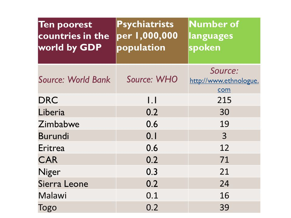 Ten poorest countries in the world by GDP Psychiatrists per 1,000,000 population Number of languages spoken Source: World BankSource: WHO Source: http://www.ethnologue.