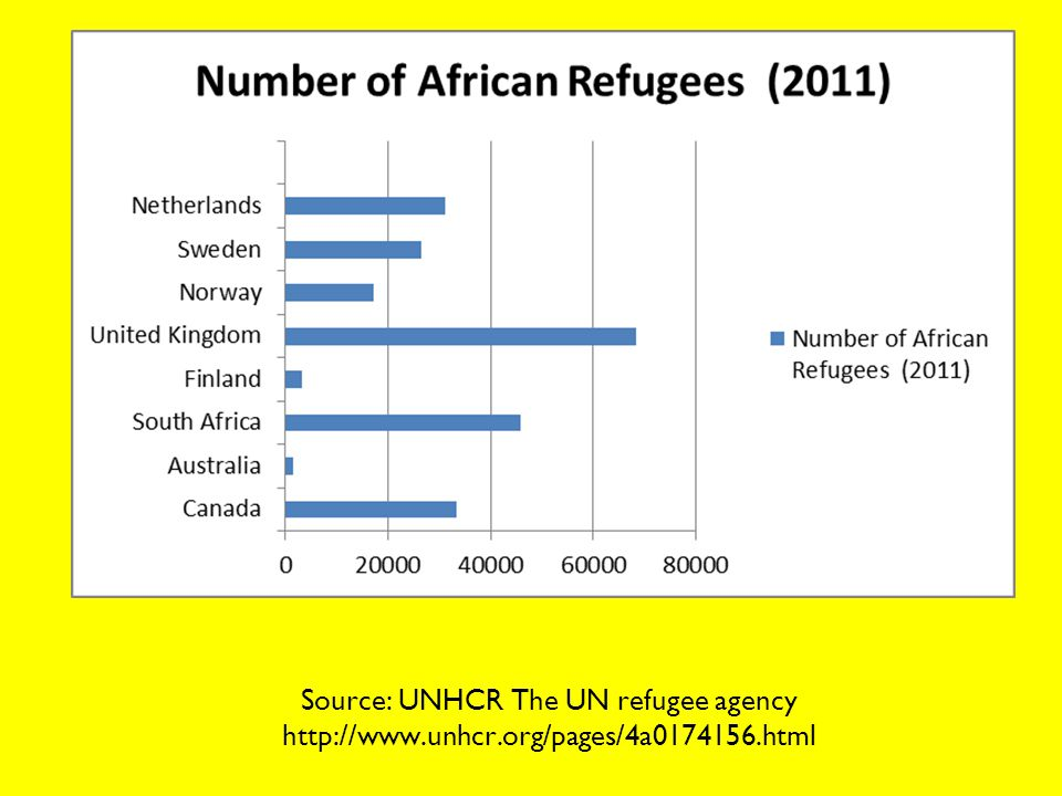 Source: UNHCR The UN refugee agency http://www.unhcr.org/pages/4a0174156.html