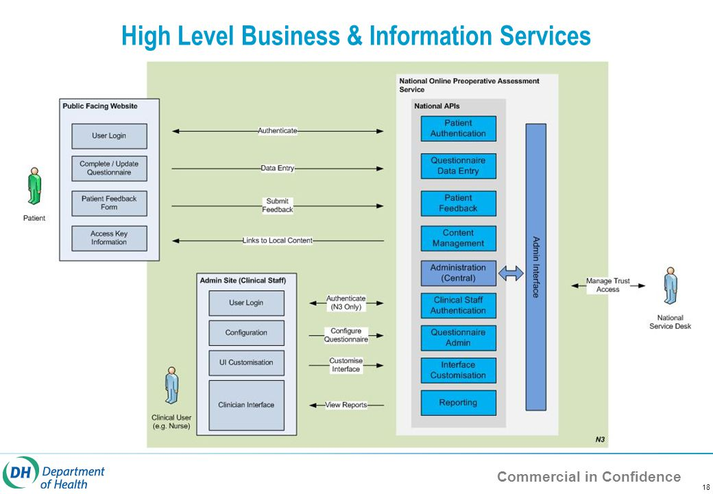 Commercial in Confidence 18 High Level Business & Information Services
