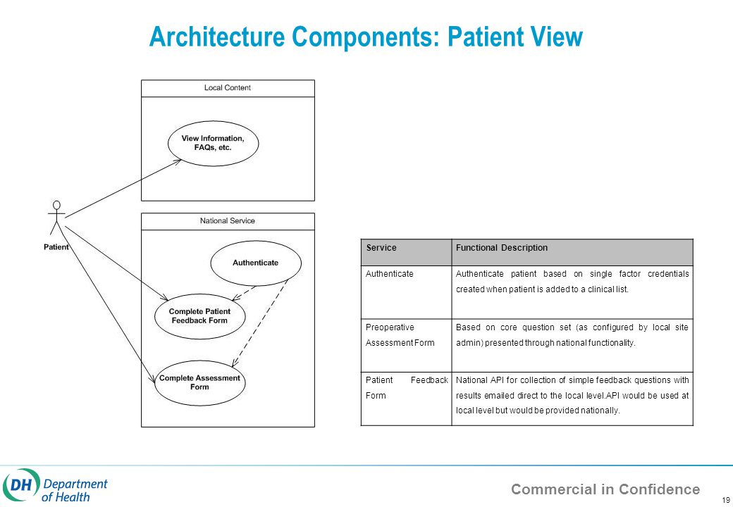 Commercial in Confidence 19 Architecture Components: Patient View ServiceFunctional Description Authenticate Authenticate patient based on single fact