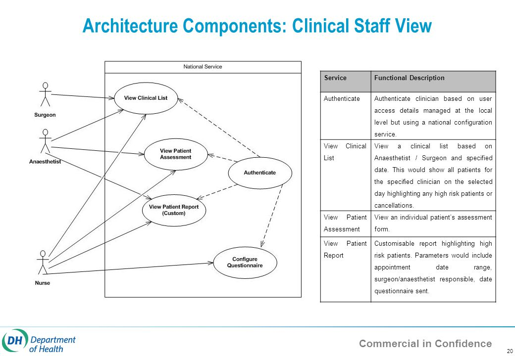 Commercial in Confidence 20 Architecture Components: Clinical Staff View ServiceFunctional Description Authenticate Authenticate clinician based on user access details managed at the local level but using a national configuration service.