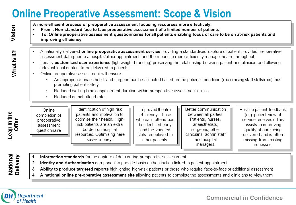 Commercial in Confidence Online Preoperative Assessment: Scope & Vision A more efficient process of preoperative assessment focusing resources more effectively: From : Non-standard face to face preoperative assessment of a limited number of patients To: Online preoperative assessment questionnaires for all patients enabling focus of care to be on at-risk patients and improving efficiency A more efficient process of preoperative assessment focusing resources more effectively: From : Non-standard face to face preoperative assessment of a limited number of patients To: Online preoperative assessment questionnaires for all patients enabling focus of care to be on at-risk patients and improving efficiency Vision What is it.
