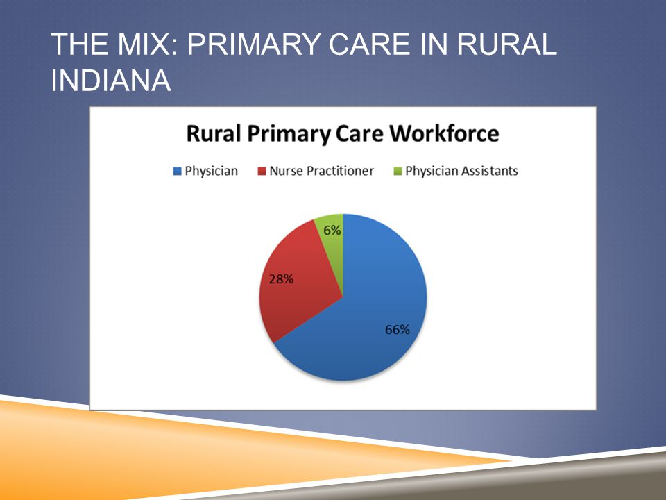 THE MIX: PRIMARY CARE IN RURAL INDIANA
