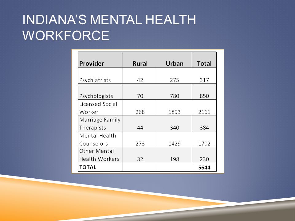 INDIANA'S MENTAL HEALTH WORKFORCE