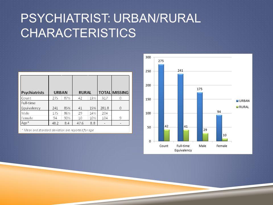PSYCHIATRIST: URBAN/RURAL CHARACTERISTICS